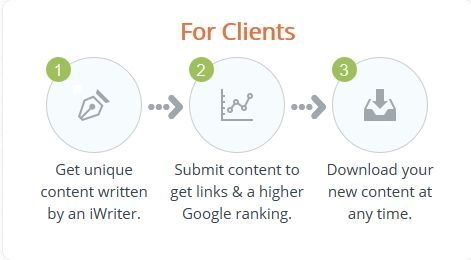 iWriter for Clients