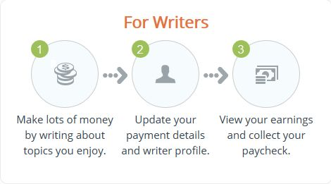 iWriter for writers