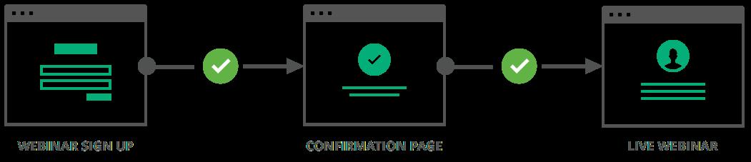 Clickfunnels webinar funnel