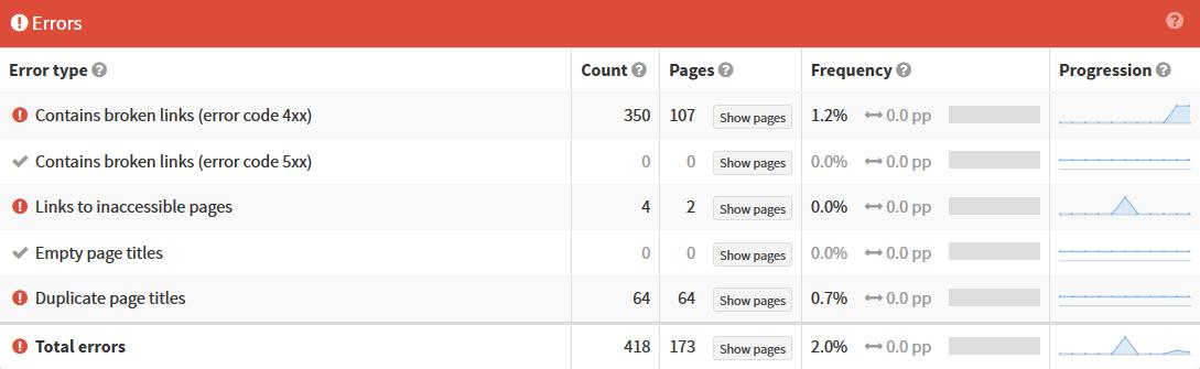 SEOprofiler-critical-website-errors